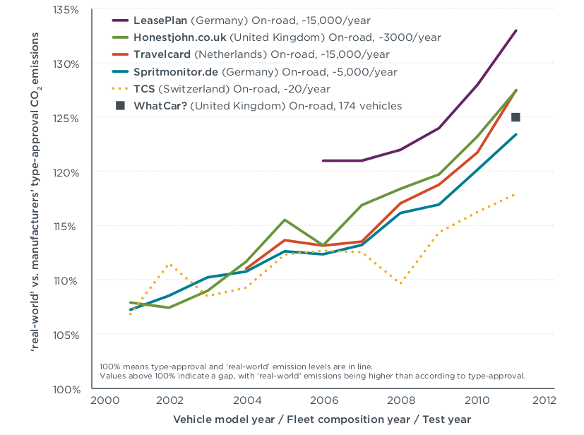 """Ratio of achieved (""""real-world"""") and official European carbon dioxide emission rates"""