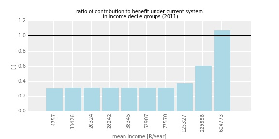costbenefitratio_current
