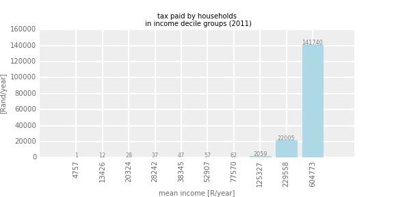 householdtax