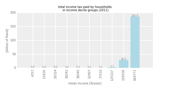incomegrouptax