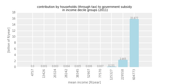taxcontribution