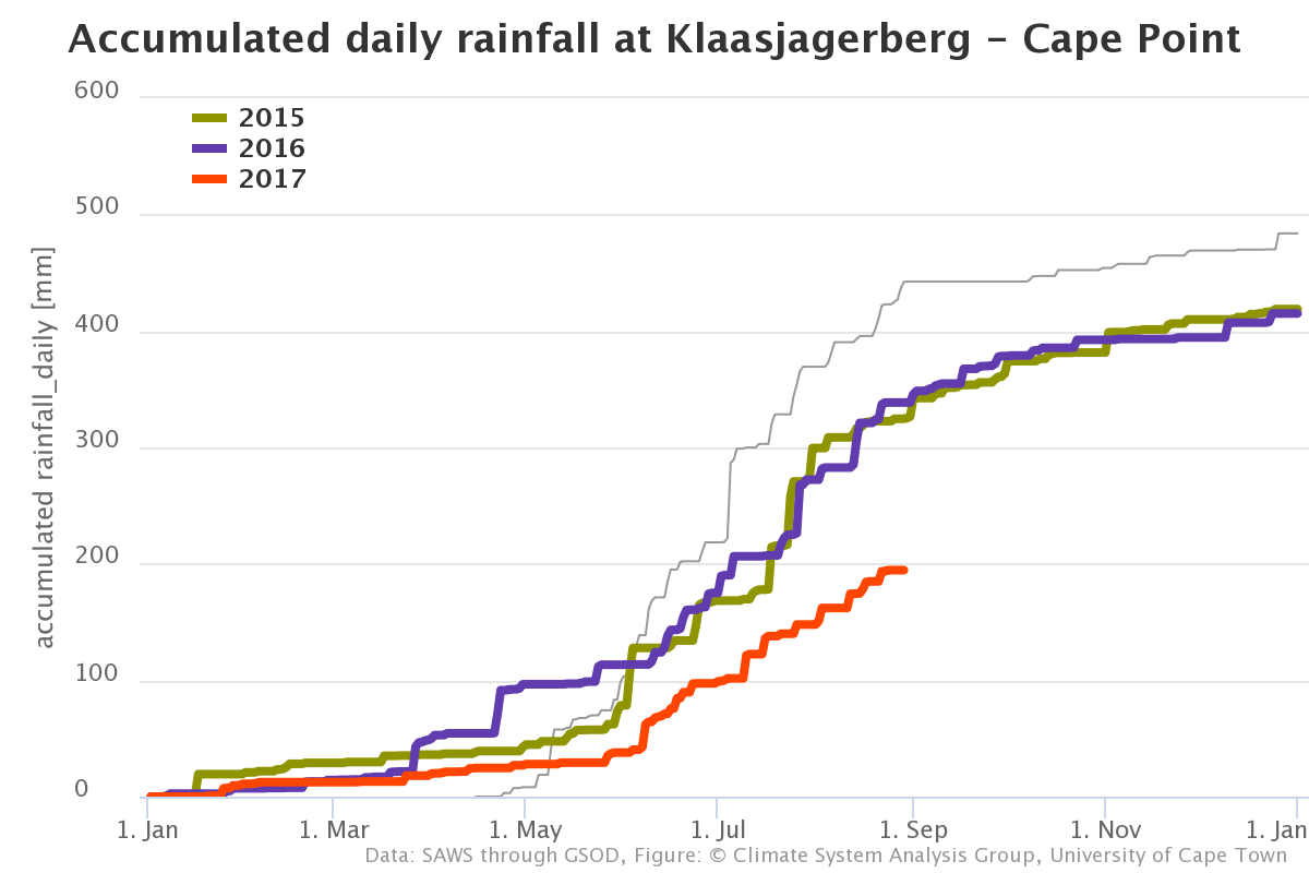 the total rainfall at the cape town airport cta is so far below that experienced in the same part of the year during the last 40