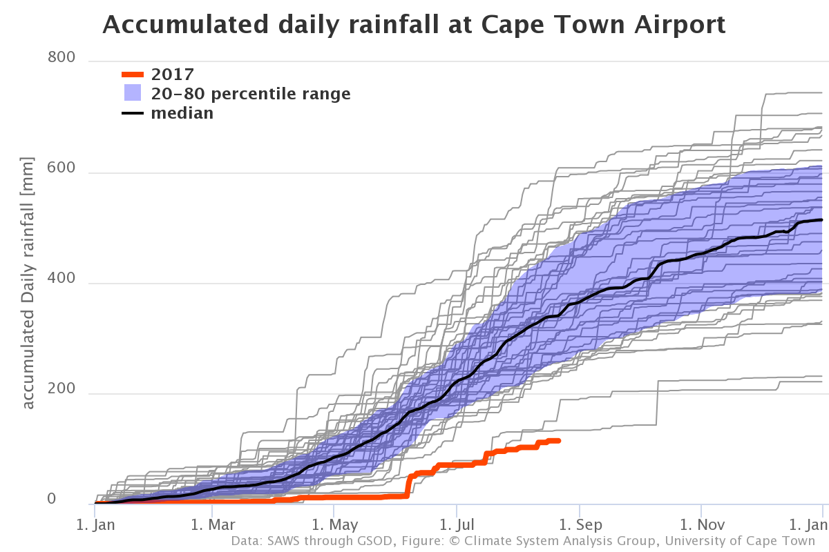 How severe is this drought really and here go several other ones that are available for locations in the western cape ccuart Image collections